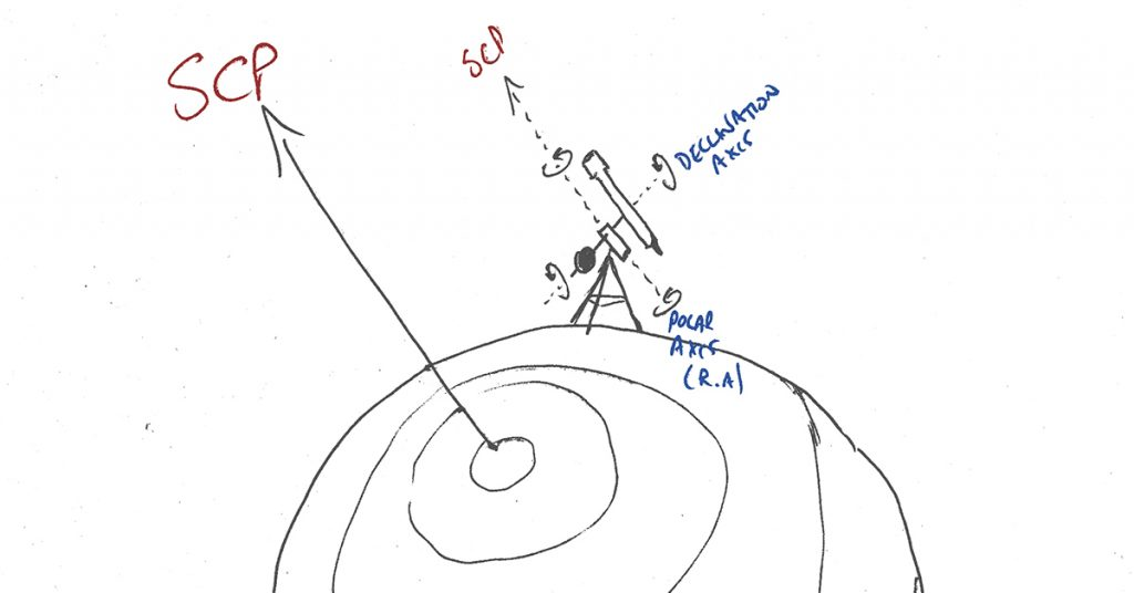 How an equatorial mount works